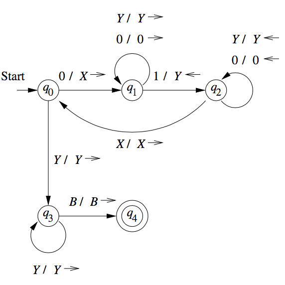 Figure 2: Transition diagram for TM accepting \(0^n 1^n\)