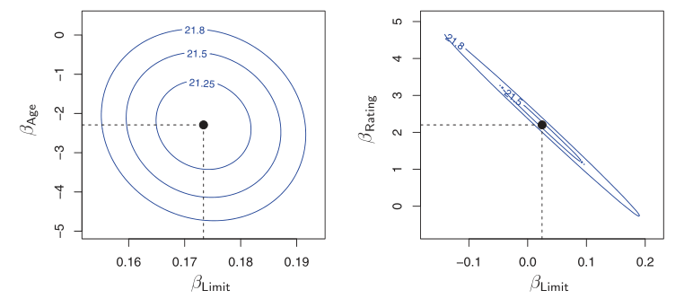 Figure 3: Left: the minimum value is well defined, Right: because of collinearity, there are many pairs ((beta_{text{Limit}}, beta_{text{Rating}})) with a similar value for RSS (James et al., 2013)