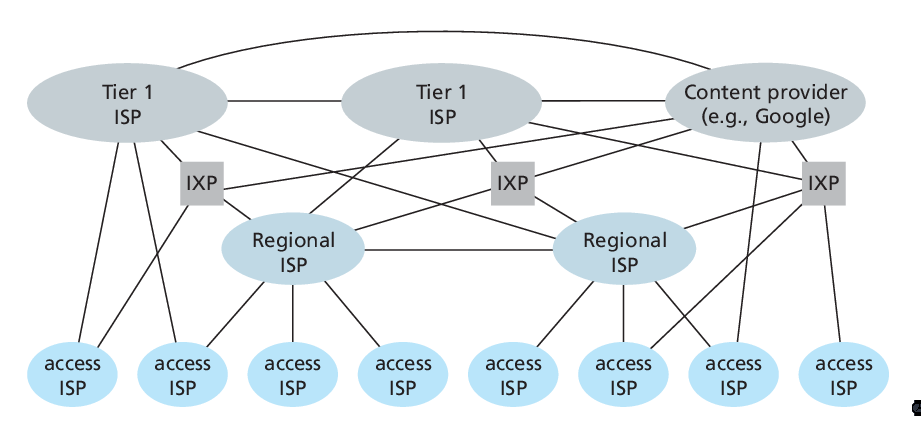 Figure 3: Interconnection of ISPs
