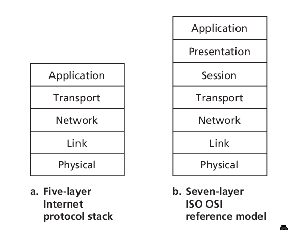 Figure 4: IP stack and ISO OSI reference model