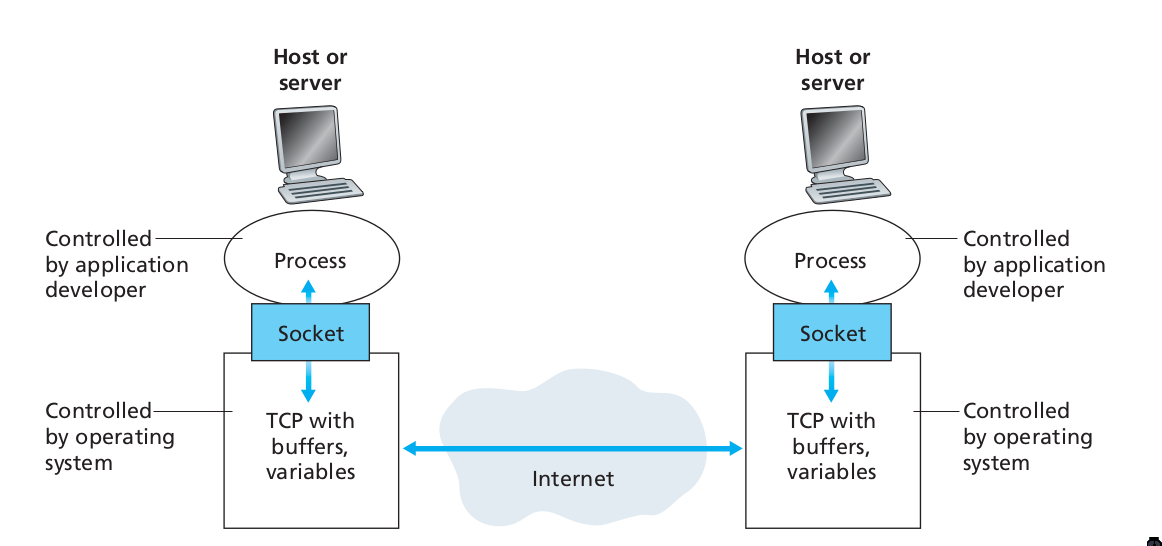 Figure 5: Application processes, sockets, and underlying transport protocol