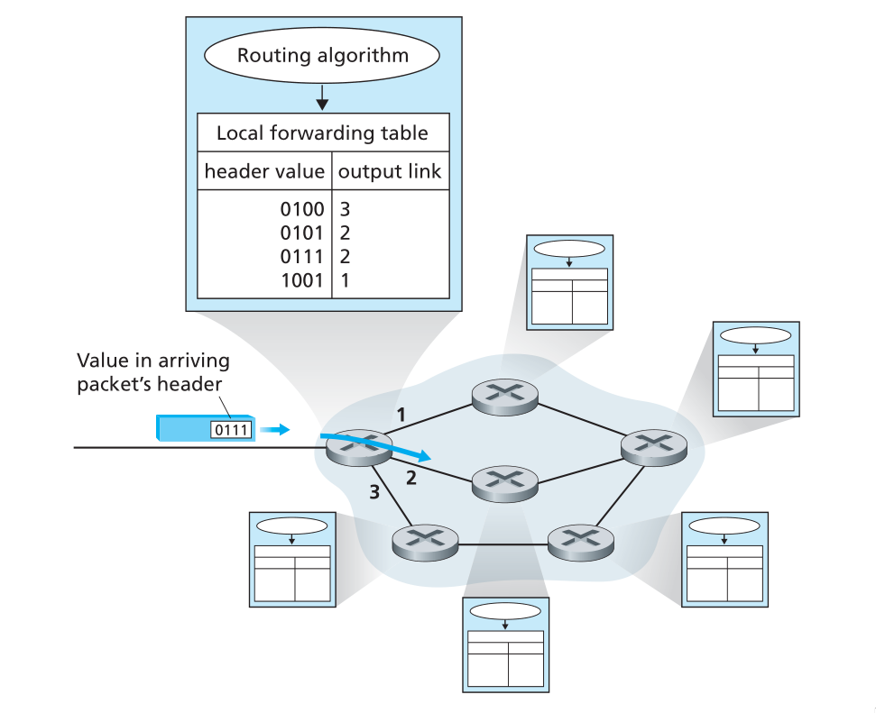 Figure 10: Routing algorithm determines value in forwarding table