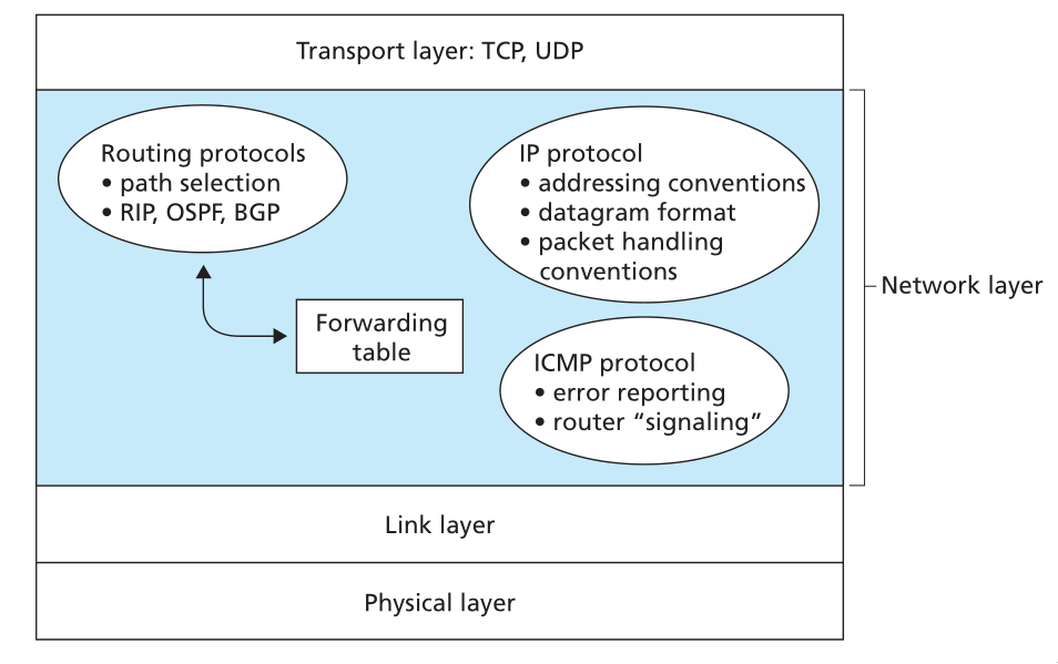 Figure 12: Illustration of the Internet's network layer