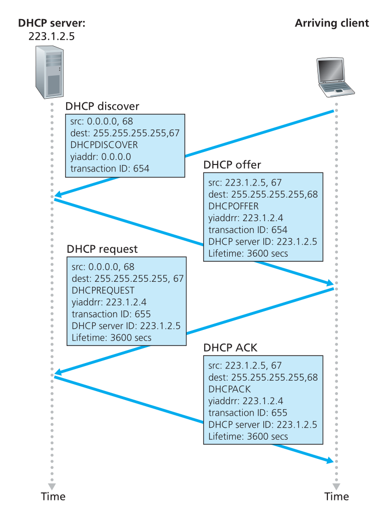 Figure 15: DHCP client-server interaction