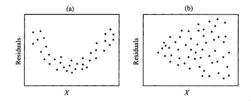 Figure 4: Scatter plots of residuals: (a) shows nonlinearity, and (b) shows heterogeneity