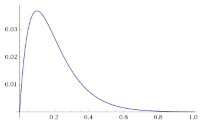 Figure 1: Plot of \(y = x e^{-10x}, x \in [0, 1]\)