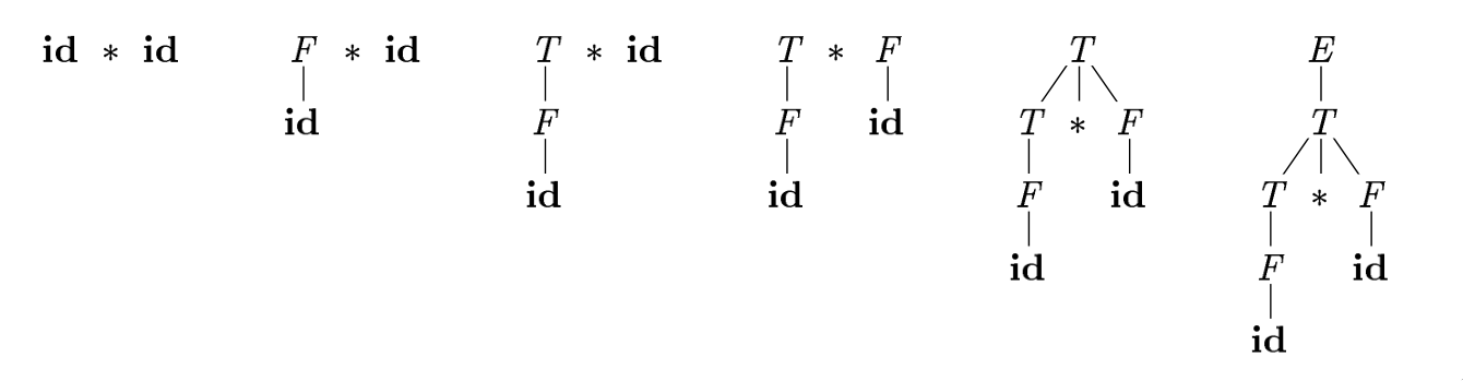 Figure 2: Bottom up parsing