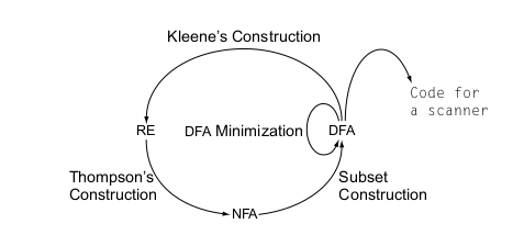 Figure 1: Cycle of constructions